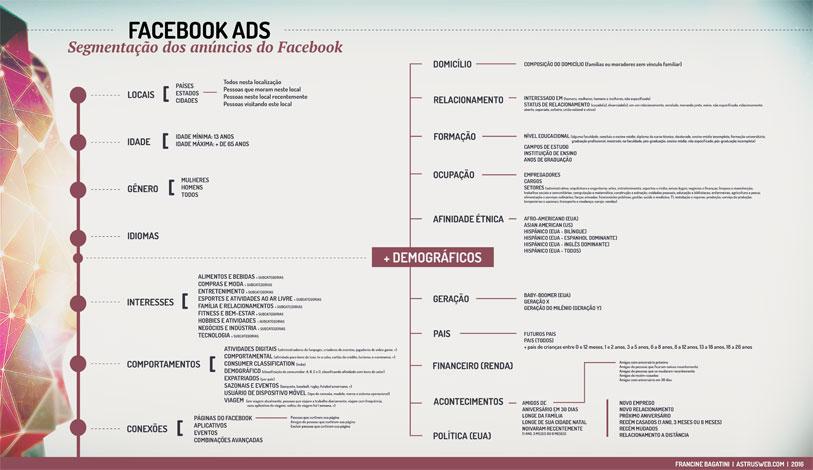 infografico-facebookads