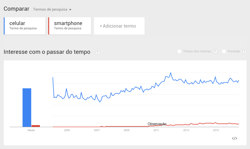 termos-google-trends