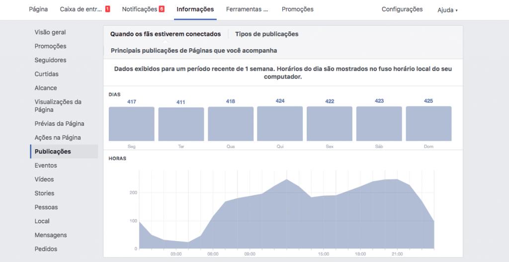 Exemplo de horários com o volume de usuários de uma página.