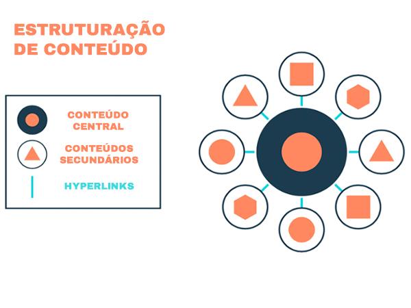 Estrutura de conteúdo
