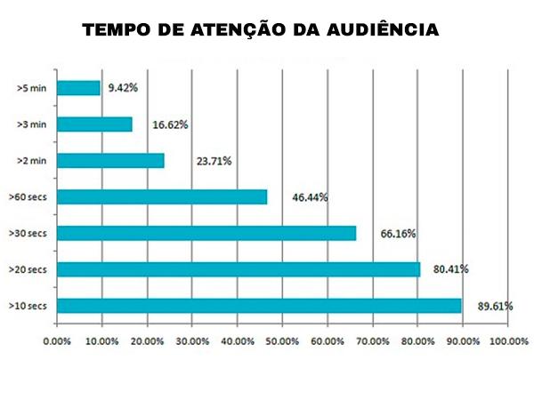 tempo de atenção da audiência