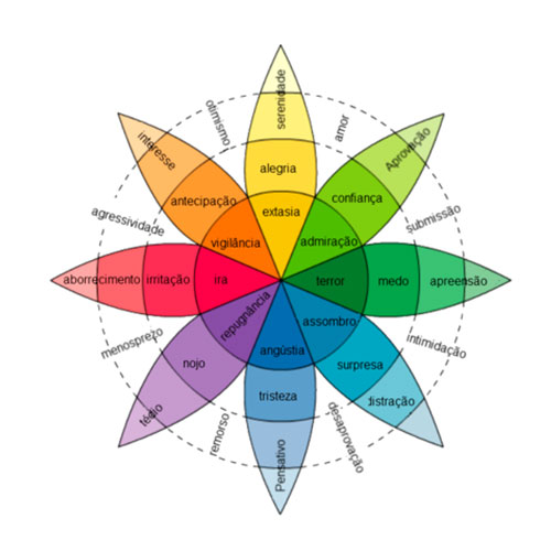 emoção-e-cores