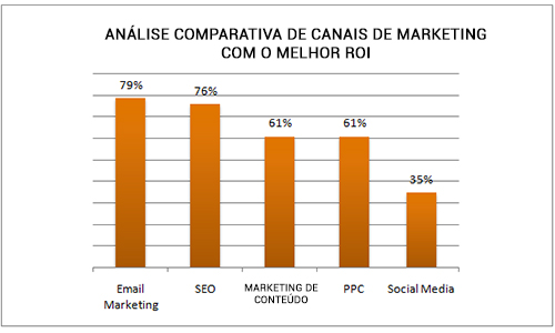 gráfico-de-análise-de-canais-de-marketing