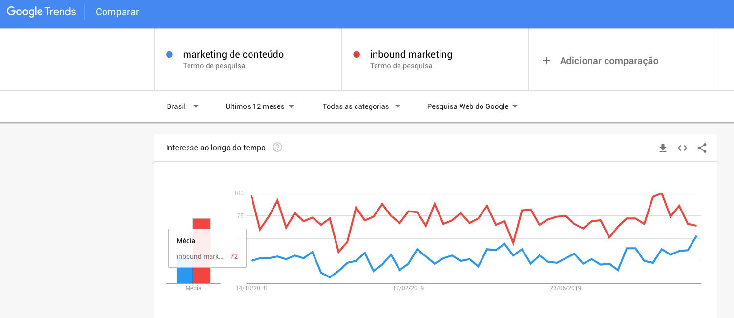 ferramentas do google para marketing de conteúdo