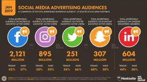 Ranking das redes sociais com o maior número de usuários no mundo