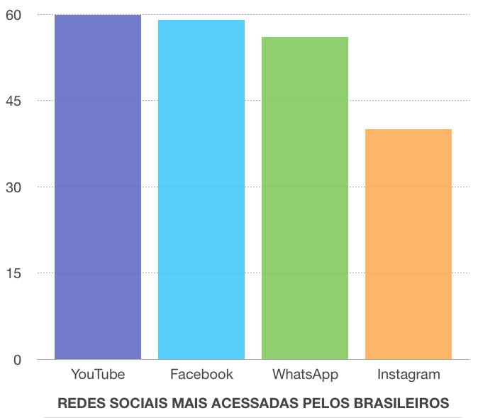Redes sociais mais acessadas pelos brasileiros