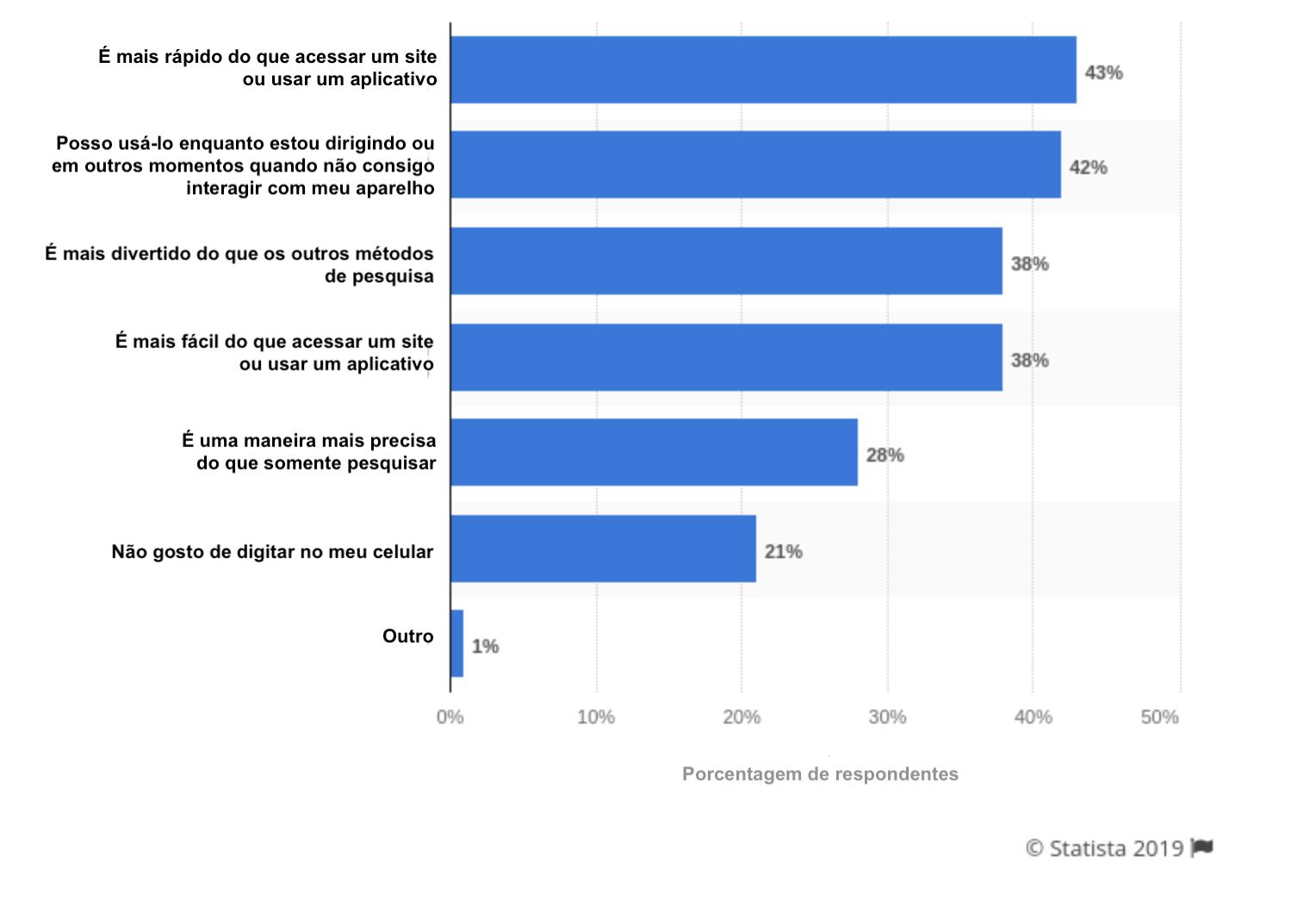 Principais razões apontadas pelos usuários para utilizarem a pesquisa por voz
