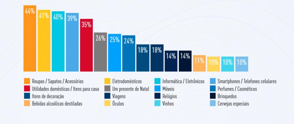 Black Friday 2020 - itens mais desejados pelos brasileiros segundo pesquisa da TracyLocke Brasil e Behup