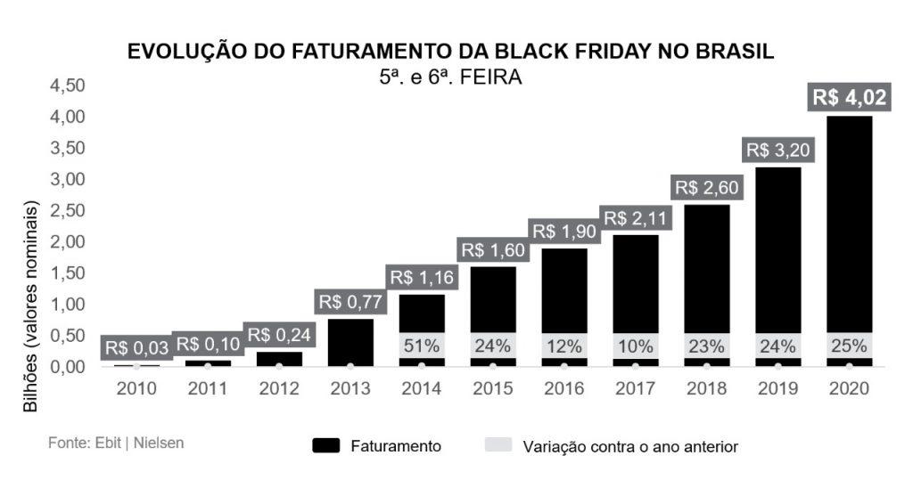 Evolução das vendas na Black Friday