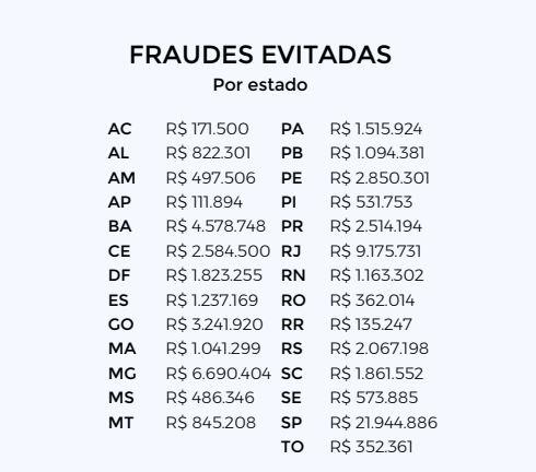 Fraudes evitadas por Estado - Black Friday 2020